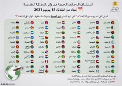 """⚠️تحديث: شروط الولوج إلى التراب الوطني بالنسبة للمسافرين القادمين من بلدان القائمة """"ب"""":"""